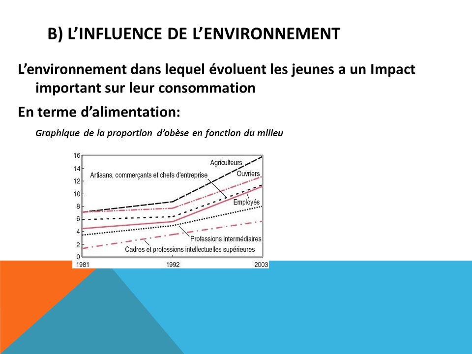 B) L'influence de l'environnement