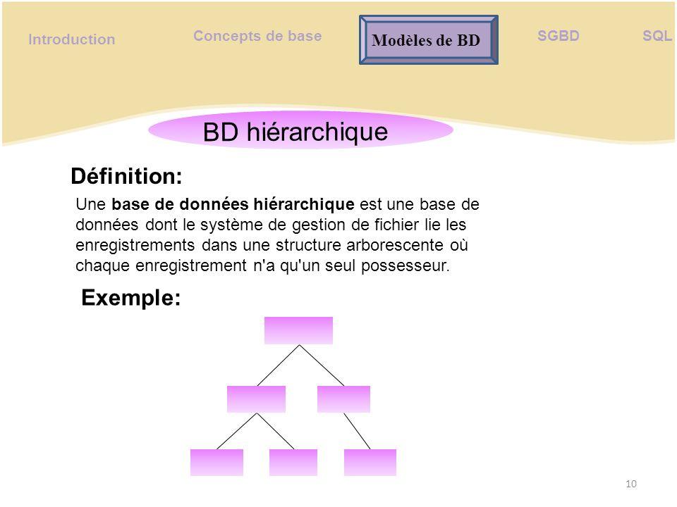 BD hiérarchique Définition: Exemple: Segments Modèles de BD