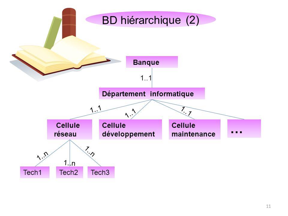 … BD hiérarchique (2) Modélisation parfaite pour