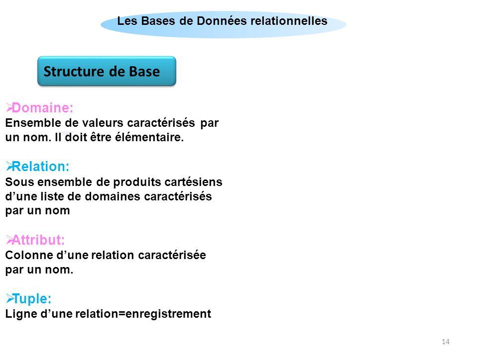 Règles d'intégrité Structure de Base Clé Primaire: Domaine: Relation: