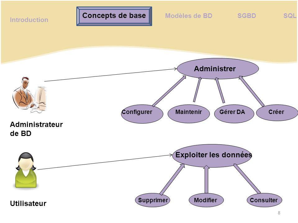 Concepts de base Administrer Administrateur de BD