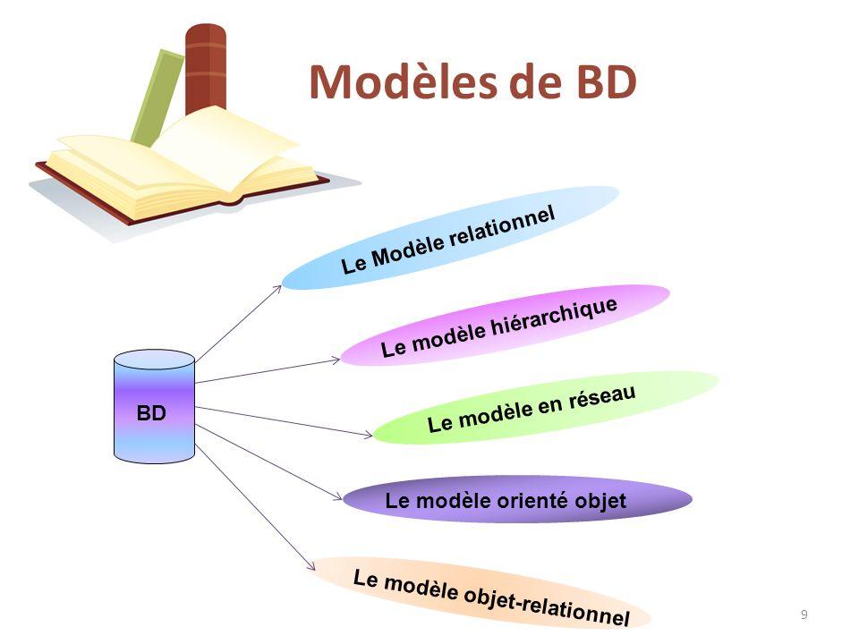 Modèles de BD Le Modèle relationnel Le modèle hiérarchique