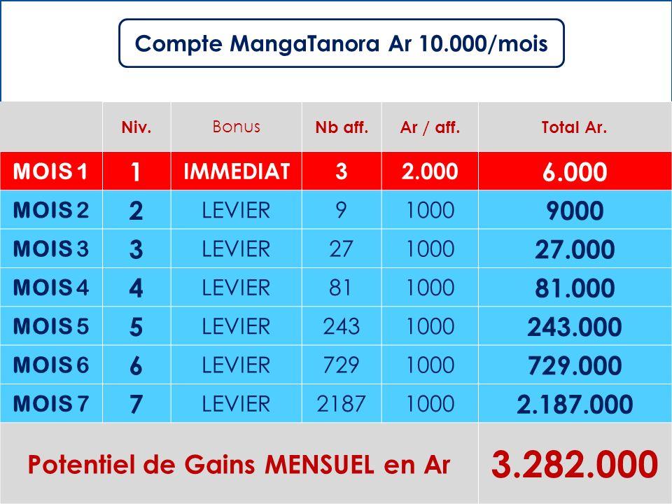 Compte MangaTanora Ar 10.000/mois Potentiel de Gains MENSUEL en Ar
