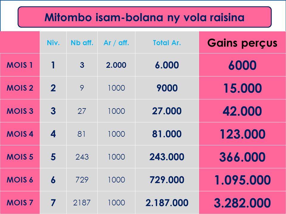 Mitombo isam-bolana ny vola raisina