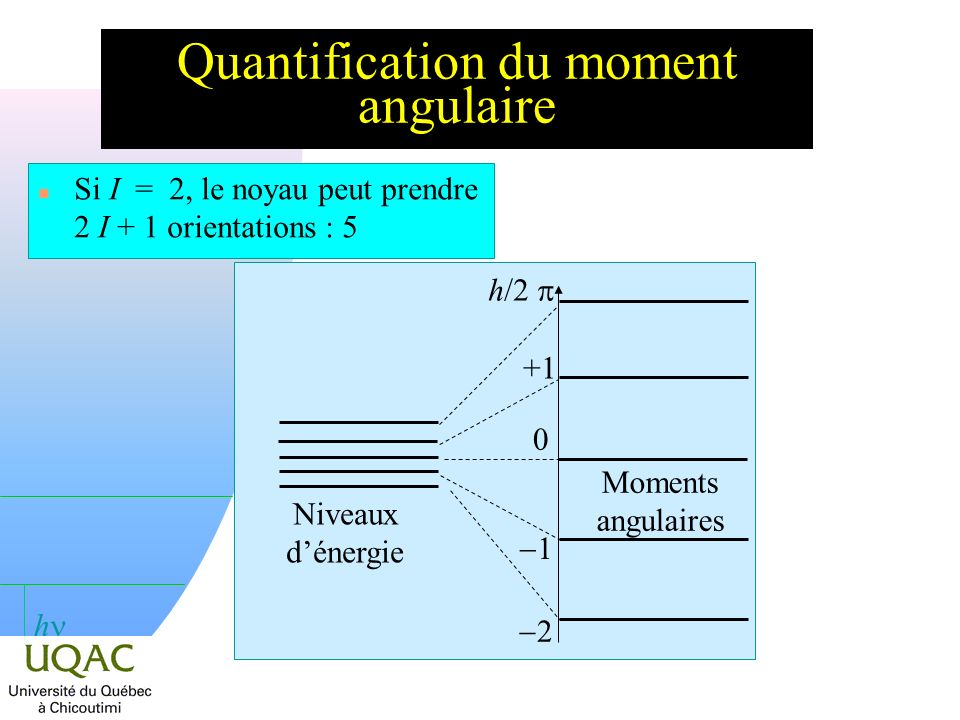 Quantification du moment angulaire