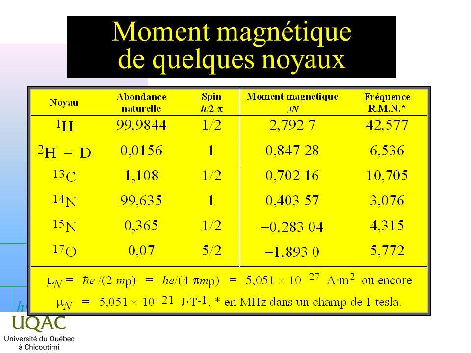 Moment magnétique de quelques noyaux
