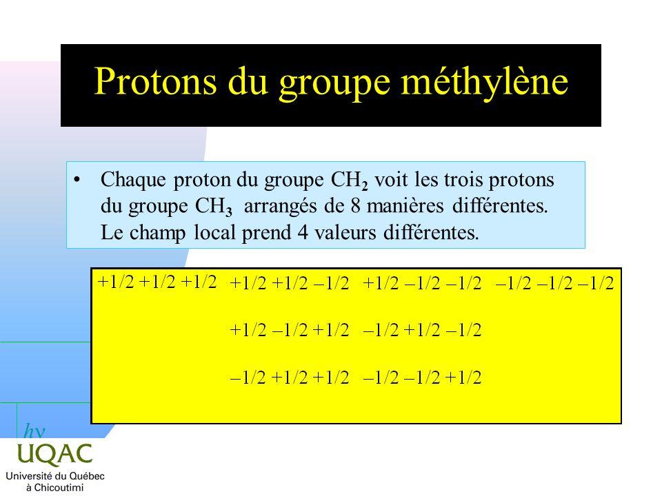 Protons du groupe méthylène