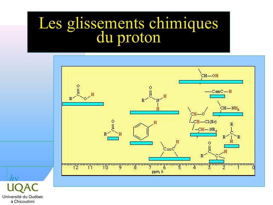 Les glissements chimiques du proton