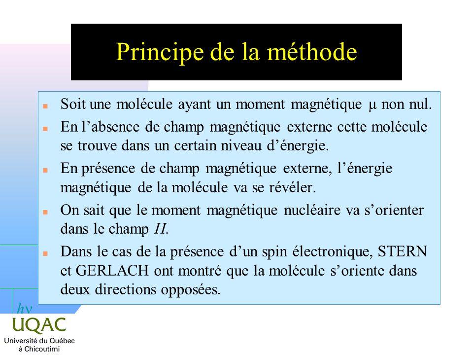 Principe de la méthode Soit une molécule ayant un moment magnétique µ non nul.