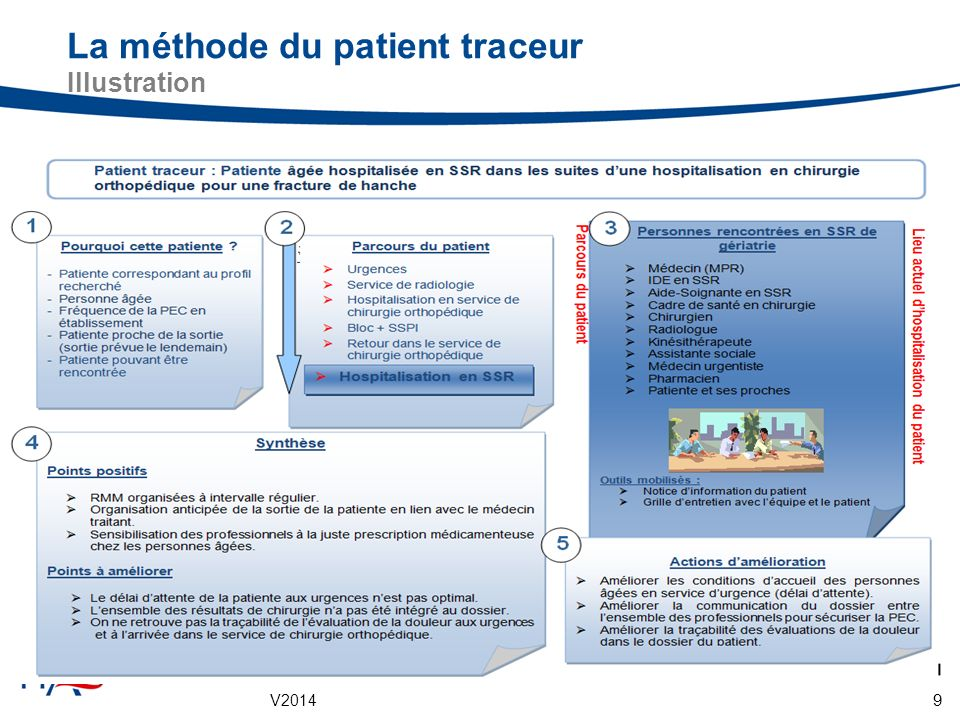 La méthode du patient traceur Illustration