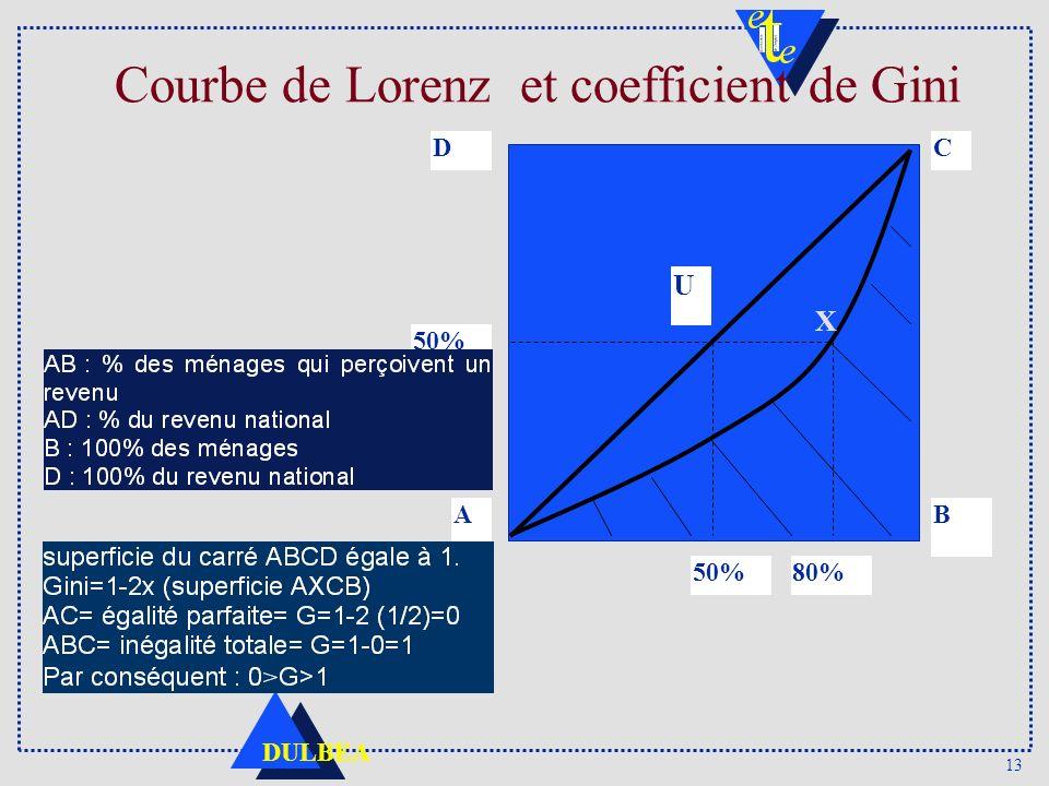 Courbe de Lorenz et coefficient de Gini