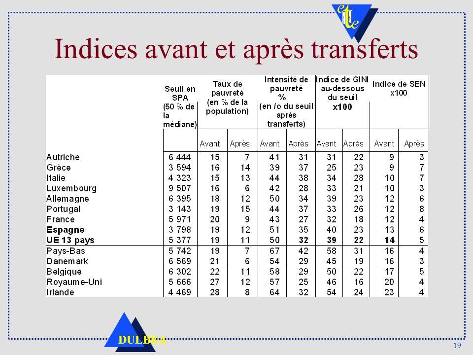 Indices avant et après transferts