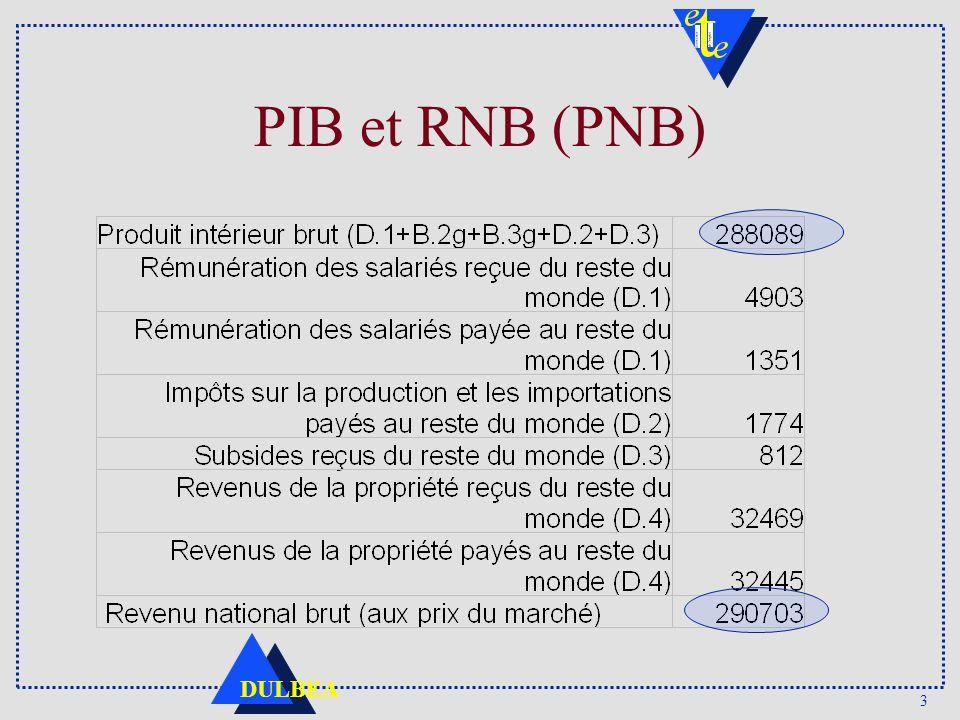 PIB et RNB (PNB)