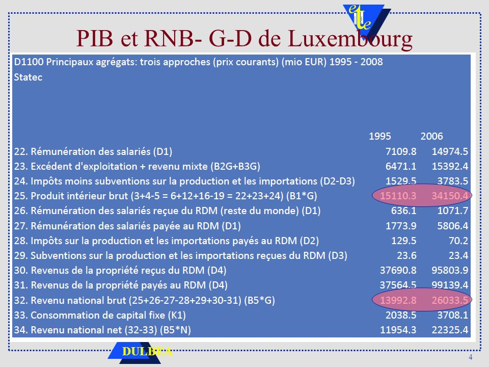 PIB et RNB- G-D de Luxembourg