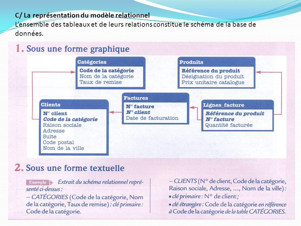 C/ La représentation du modèle relationnel L'ensemble des tableaux et de leurs relations constitue le schéma de la base de données.