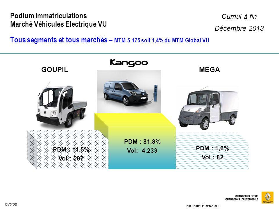 Podium immatriculations Marché Véhicules Electrique VU Tous segments et tous marchés – MTM 5.175 soit 1,4% du MTM Global VU