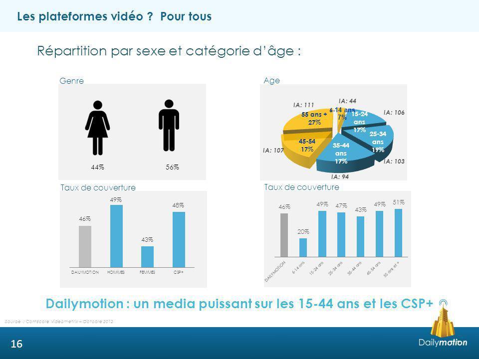 Dailymotion : un media puissant sur les 15-44 ans et les CSP+