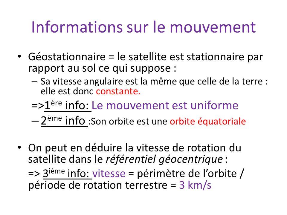 Informations sur le mouvement