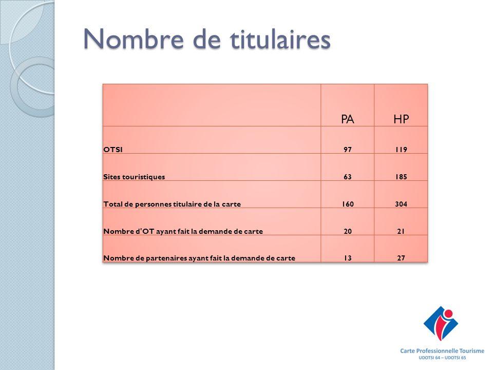 Nombre de titulaires PA HP OTSI 97 119 Sites touristiques 63 185