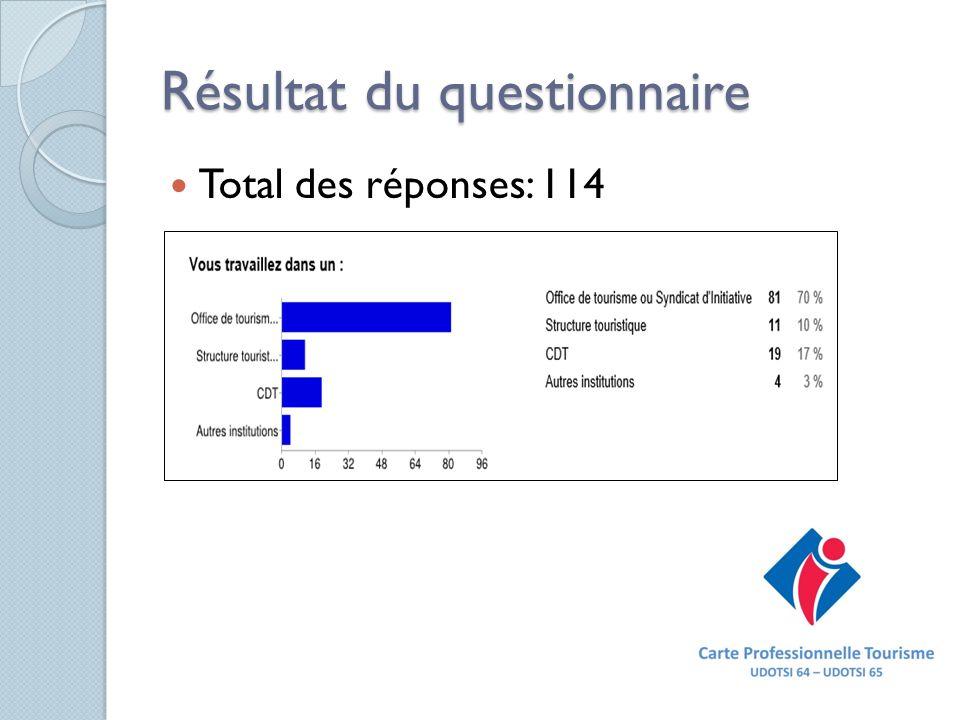 Résultat du questionnaire