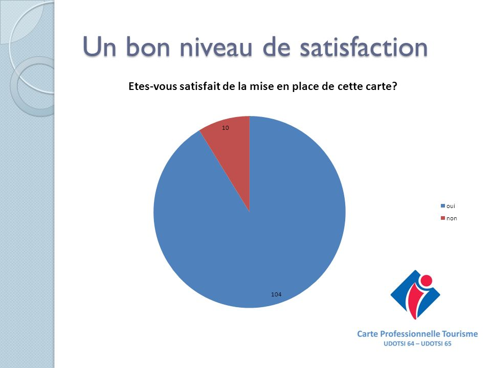 Un bon niveau de satisfaction