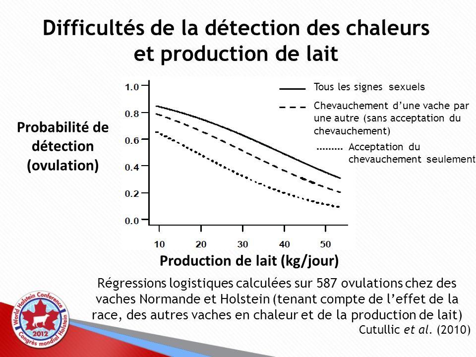 Difficultés de la détection des chaleurs et production de lait