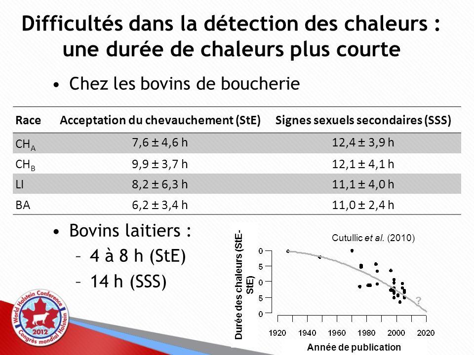 Acceptation du chevauchement (StE) Signes sexuels secondaires (SSS)