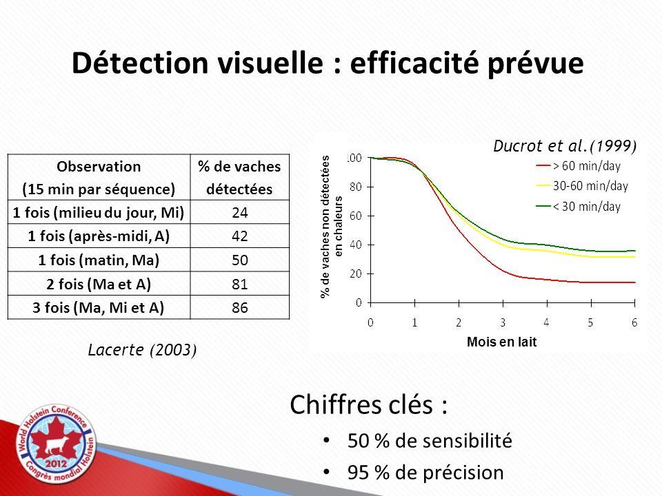 Détection visuelle : efficacité prévue