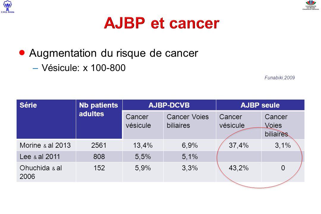 AJBP et cancer Augmentation du risque de cancer Vésicule: x 100-800
