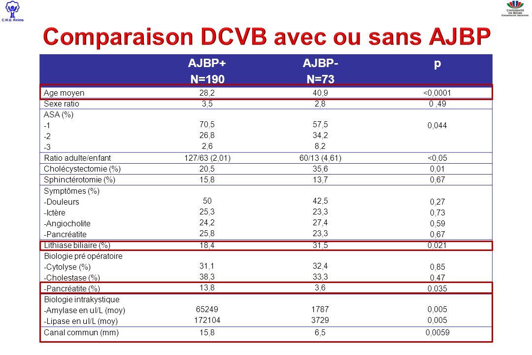 Comparaison DCVB avec ou sans AJBP