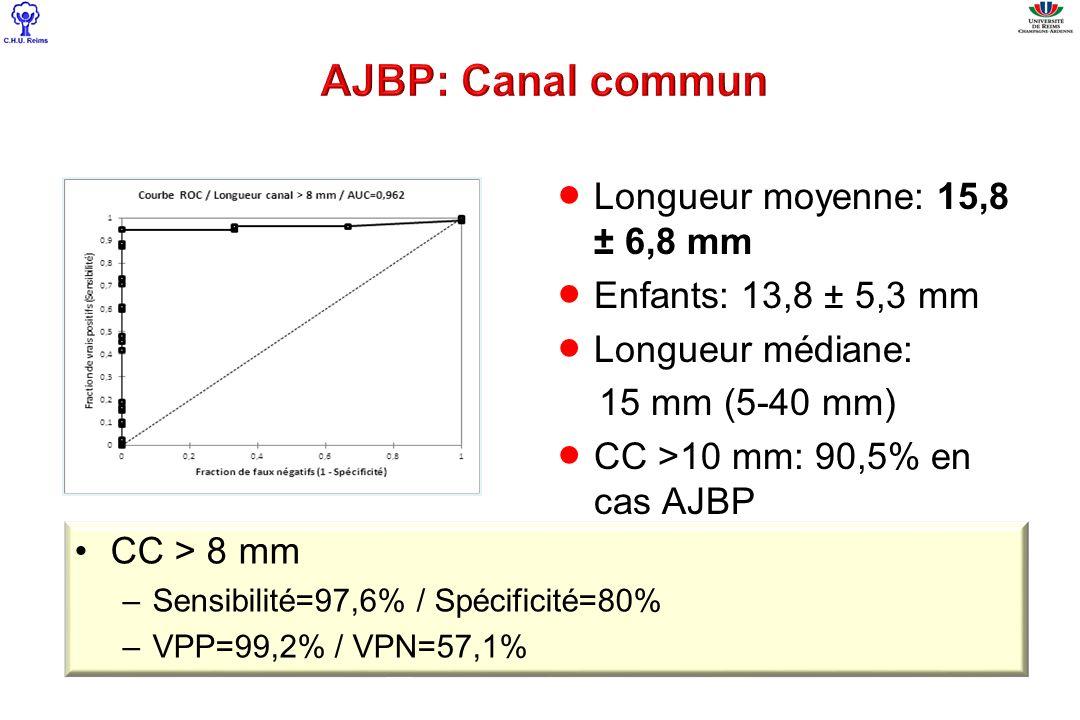 AJBP: Canal commun Longueur moyenne: 15,8 ± 6,8 mm