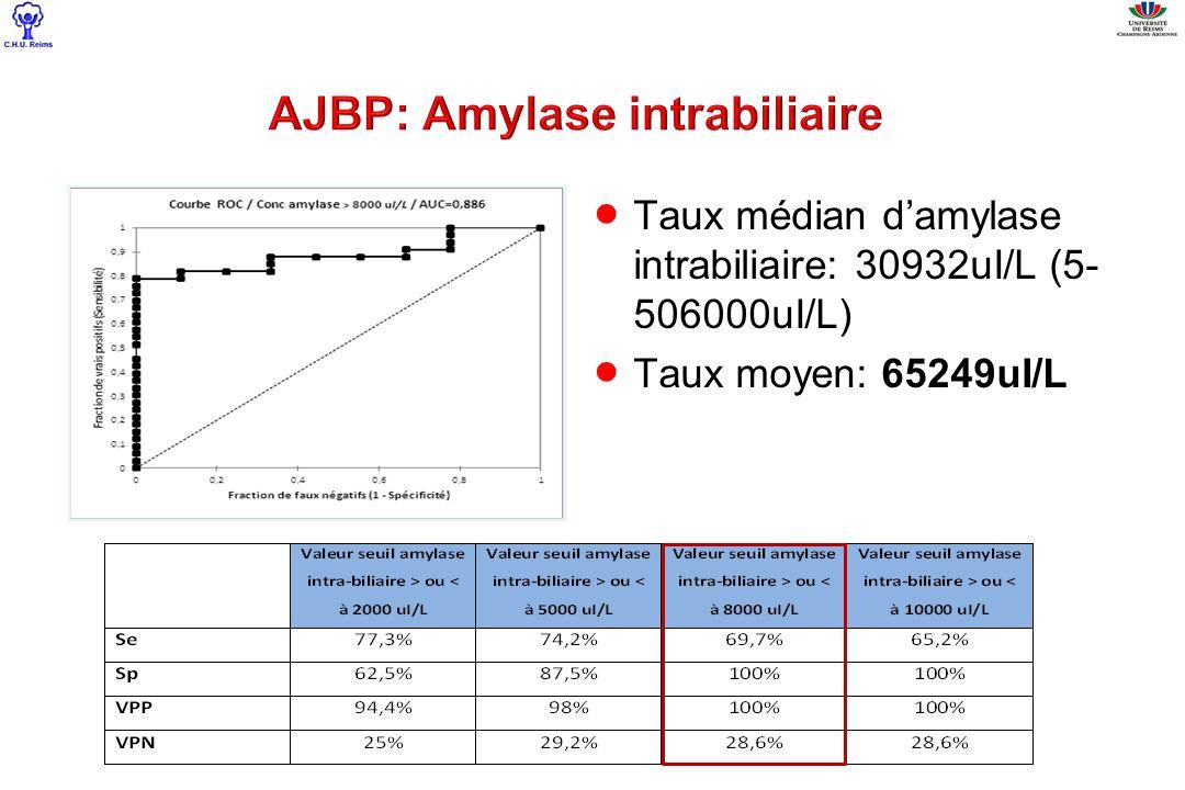 AJBP: Amylase intrabiliaire