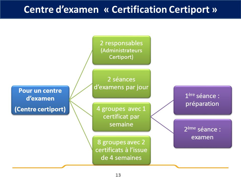 Centre d'examen « Certification Certiport »