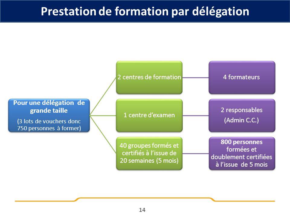 Prestation de formation par délégation