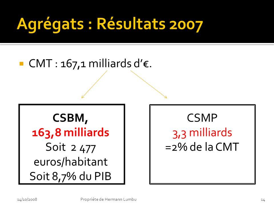 Agrégats : Résultats 2007 CMT : 167,1 milliards d'€. CSBM,