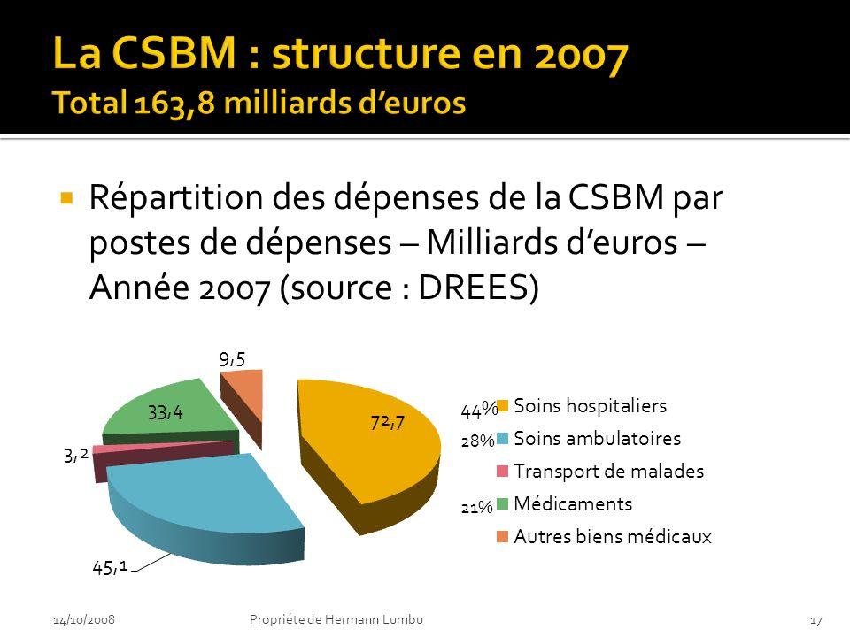 La CSBM : structure en 2007 Total 163,8 milliards d'euros