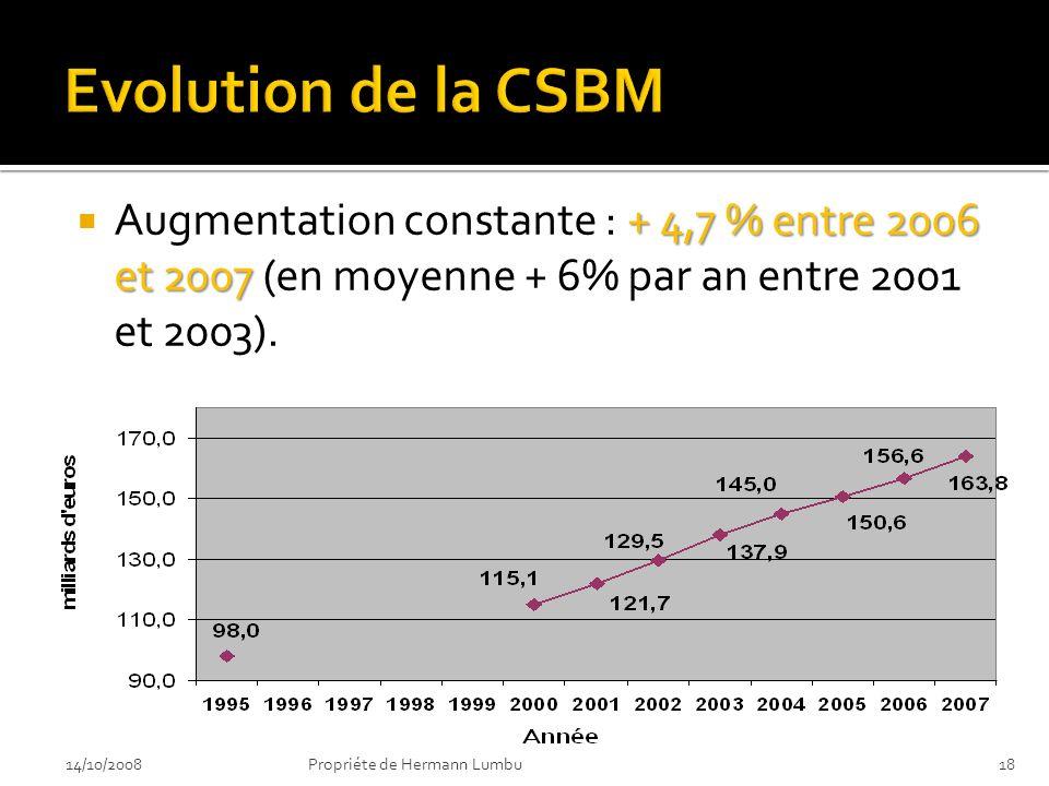 Evolution de la CSBM Augmentation constante : + 4,7 % entre 2006 et 2007 (en moyenne + 6% par an entre 2001 et 2003).
