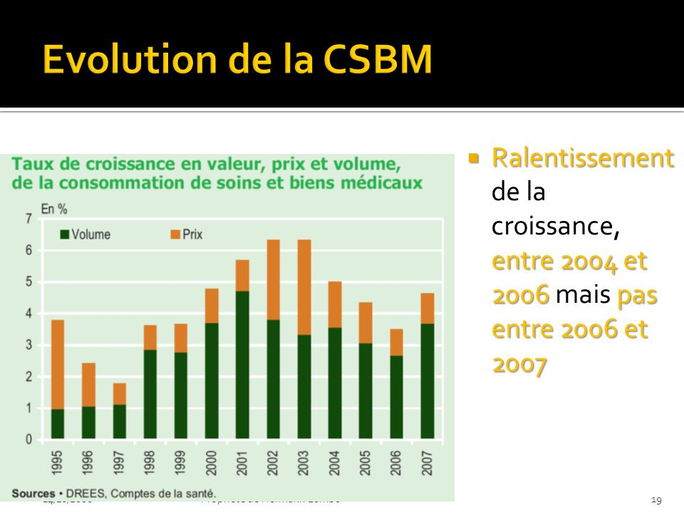 Evolution de la CSBM Ralentissement de la croissance, entre 2004 et 2006 mais pas entre 2006 et 2007.
