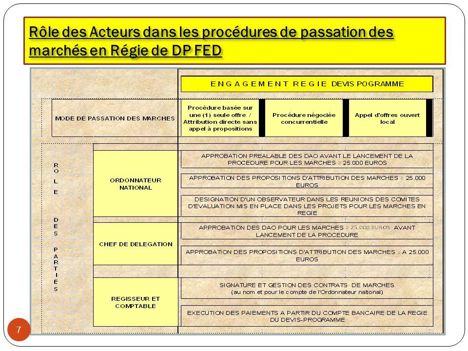 Rôle des Acteurs dans les procédures de passation des marchés en Régie de DP FED