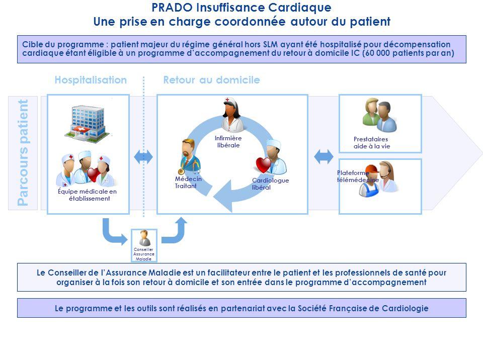 Parcours patient PRADO Insuffisance Cardiaque
