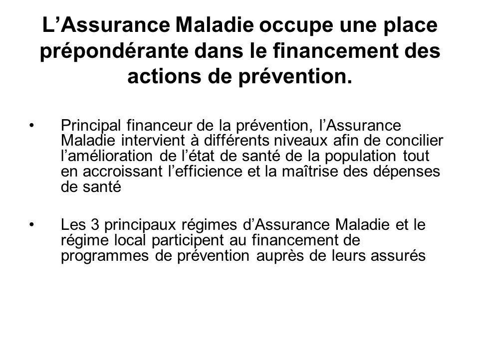 L'Assurance Maladie occupe une place prépondérante dans le financement des actions de prévention.