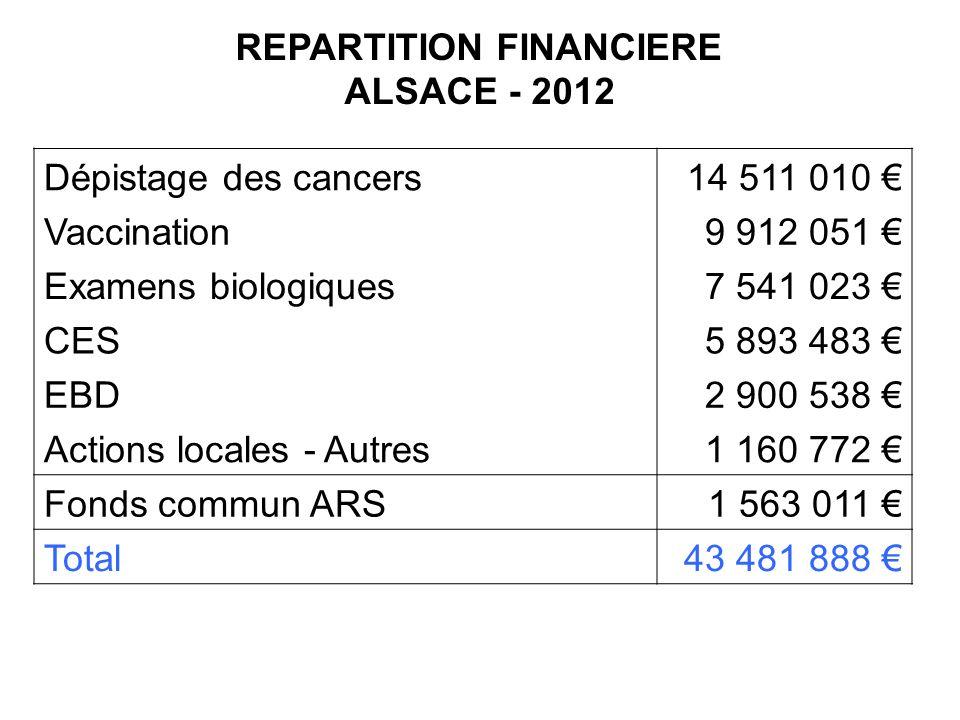 REPARTITION FINANCIERE