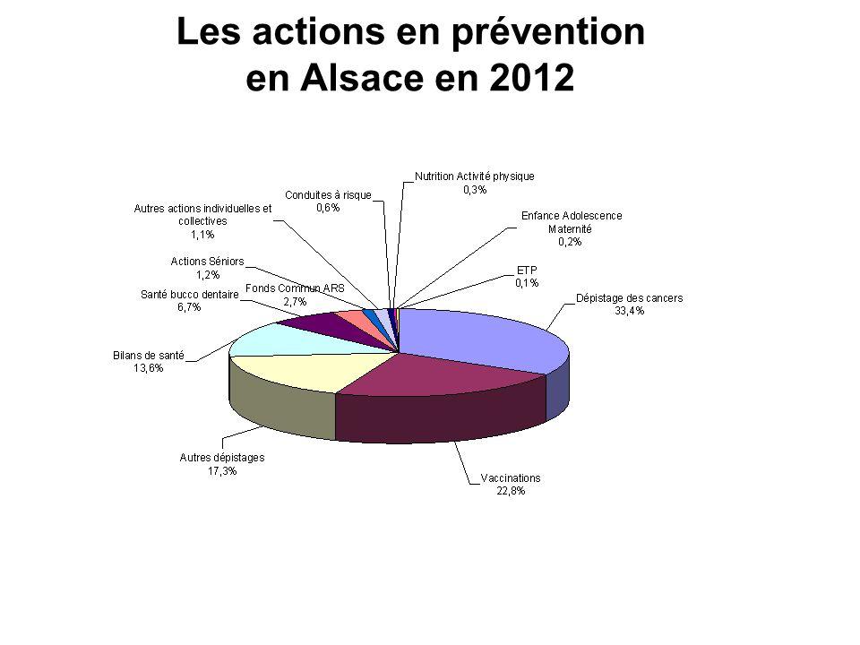 Les actions en prévention en Alsace en 2012