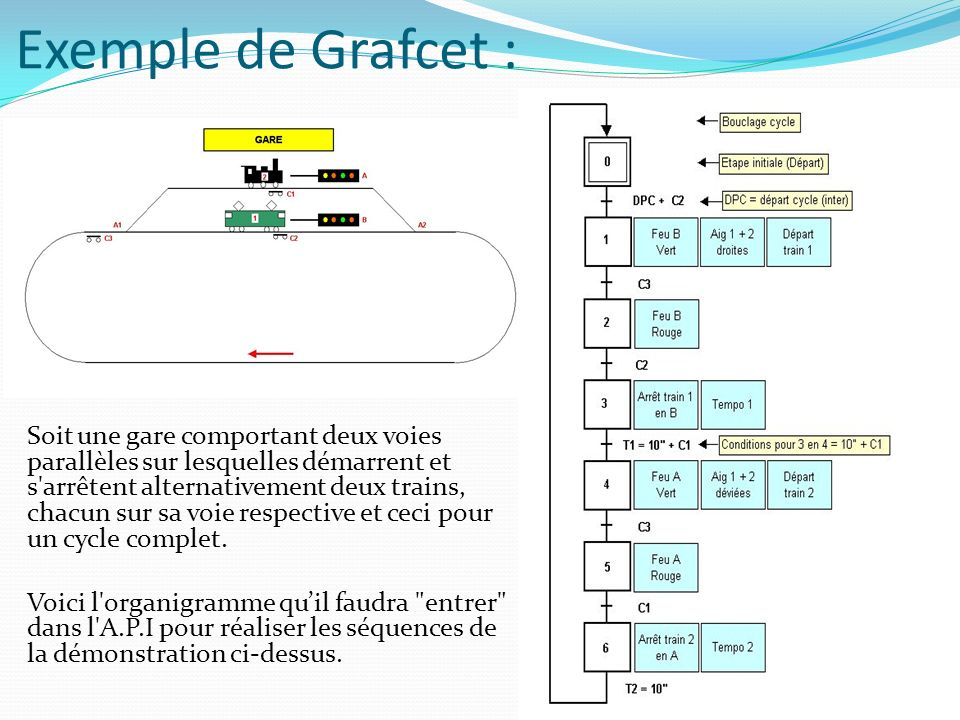 Exemple de Grafcet :