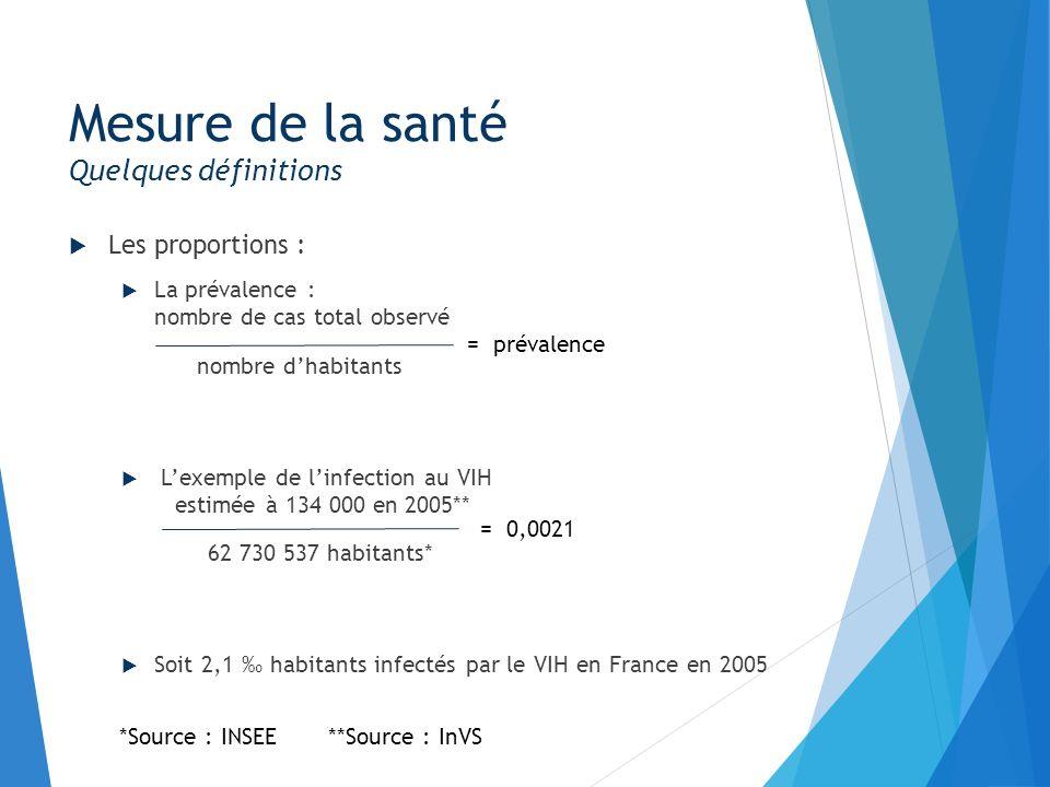 Mesure de la santé France + DOM TOM