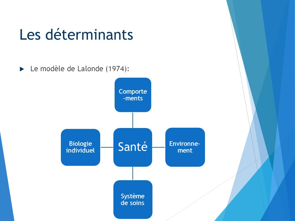 Les déterminants Santé Le modèle de Lalonde (1974): Comporte-ments