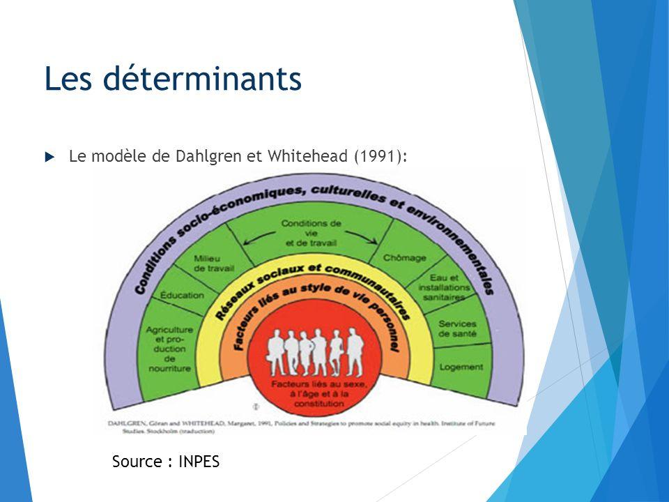 Les déterminants Le modèle de Dahlgren et Whitehead (1991):