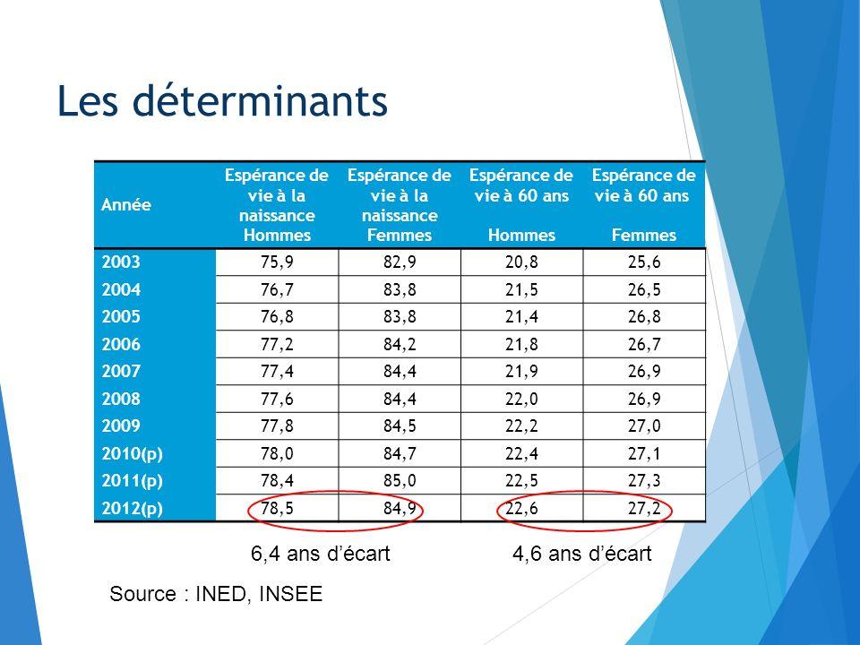 Les déterminants 6,4 ans d'écart 4,6 ans d'écart Source : INED, INSEE