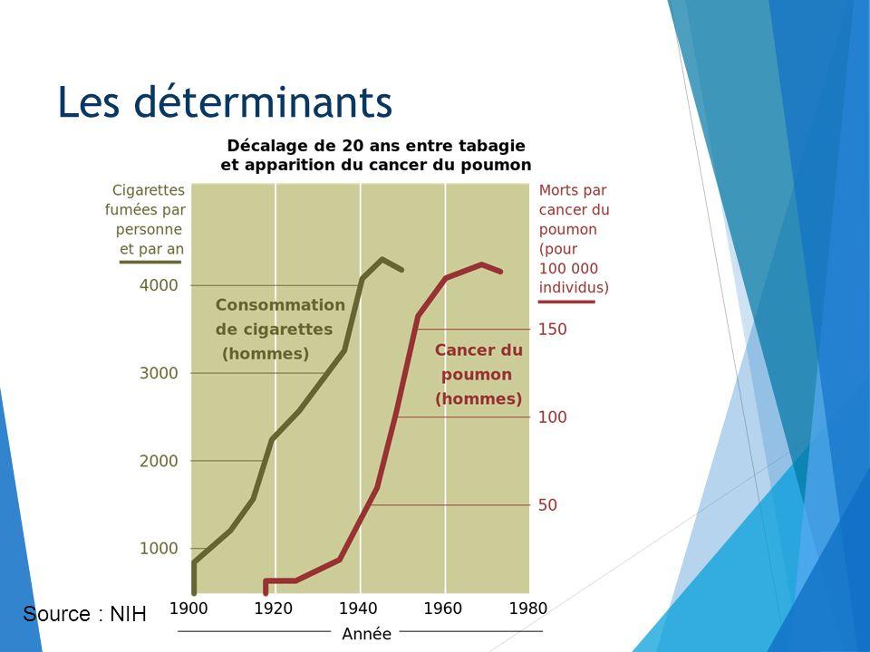 Les déterminants 200 paquets par an environ 0.5 par jour Source : NIH