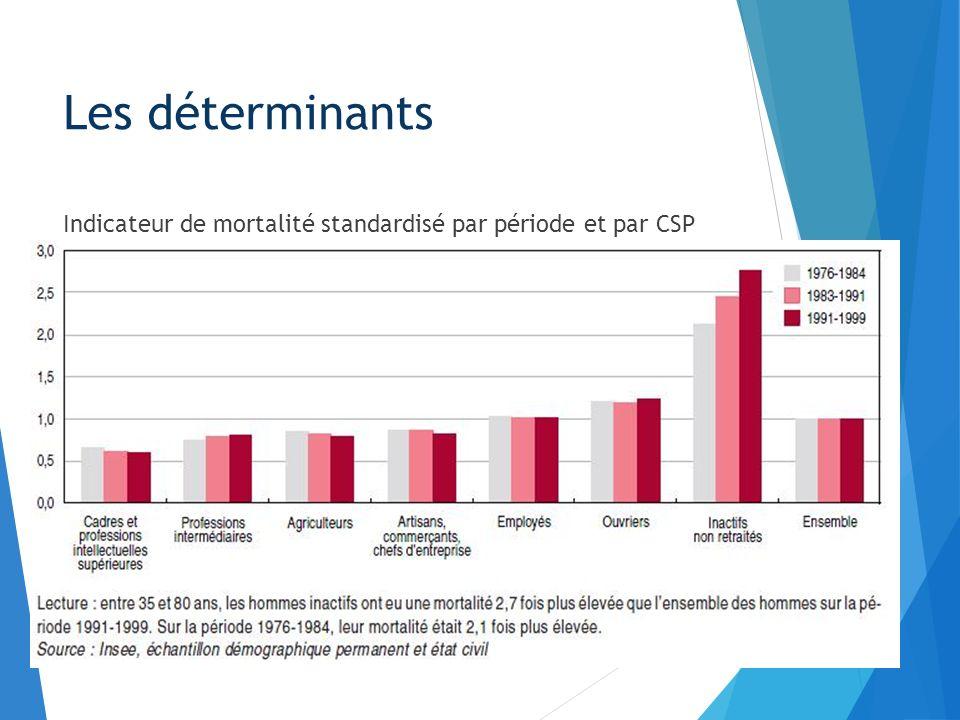 Les déterminants Indicateur de mortalité standardisé par période et par CSP.